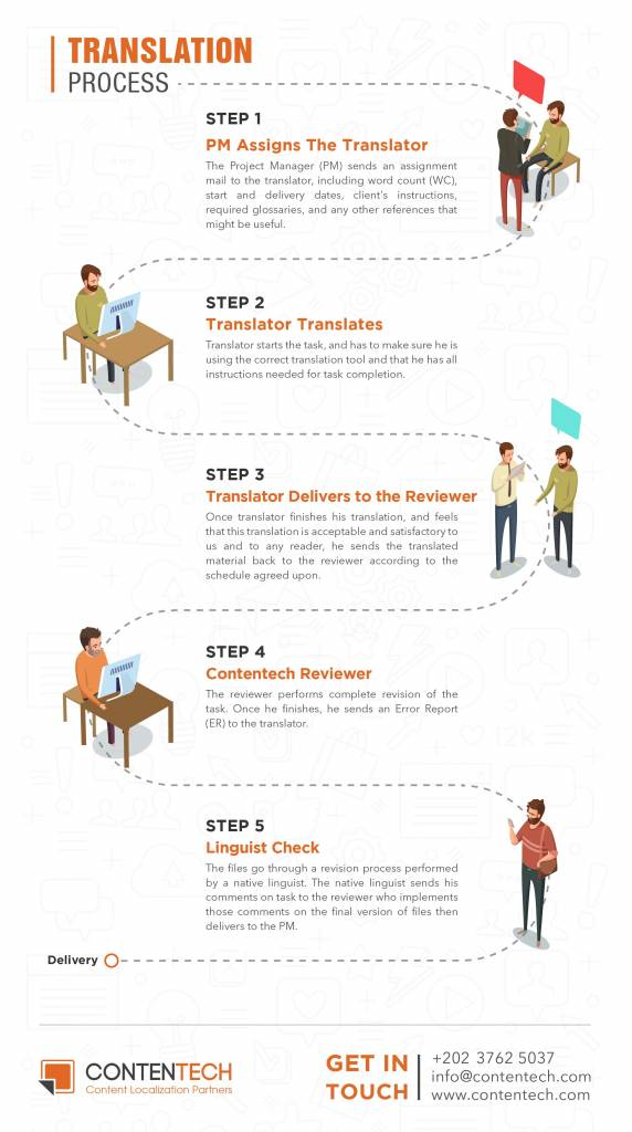 Translation_process_infograph-01 (1)